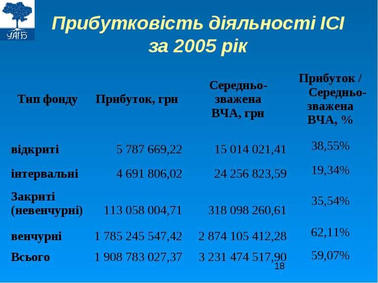 Прибутковість діяльності ІСІ за 2005 рік