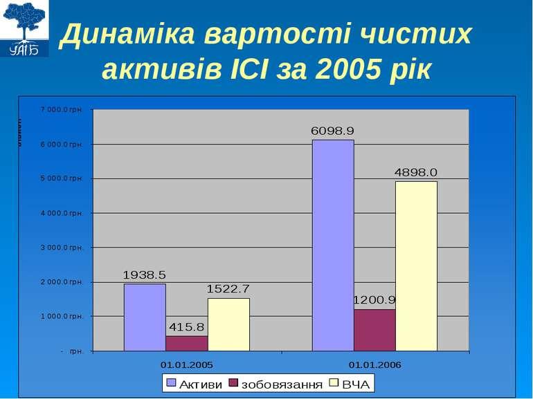 Динаміка вартості чистих активів ІСІ за 2005 рік
