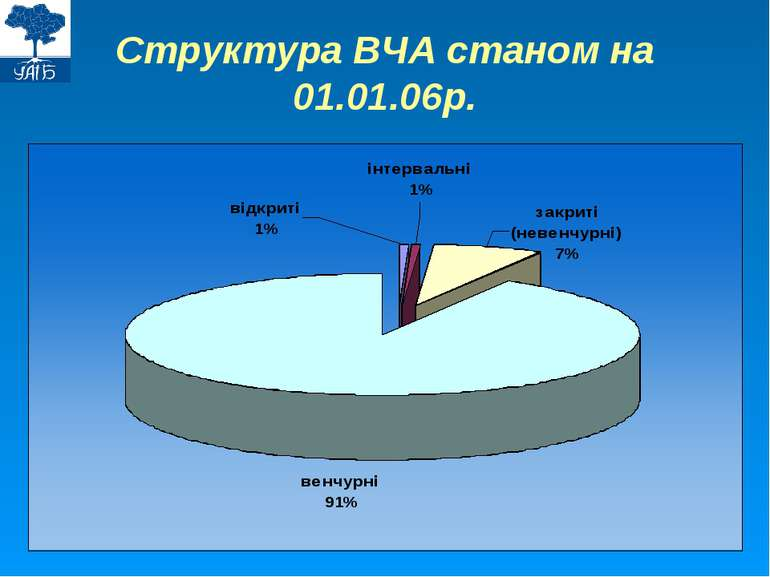 Структура ВЧА станом на 01.01.06р.