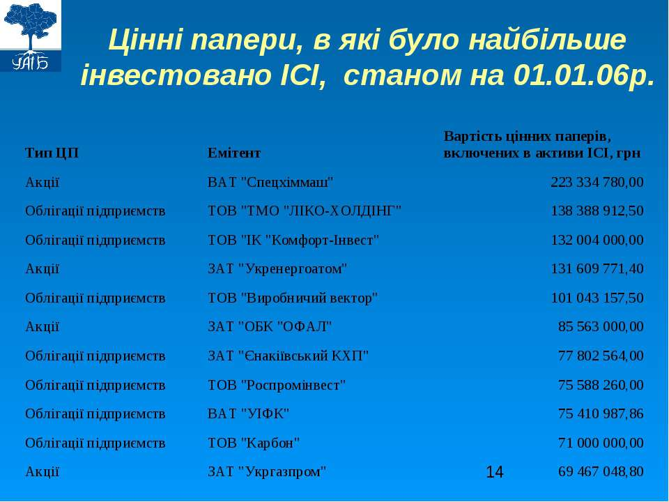 Цінні папери, в які було найбільше інвестовано ІСІ, станом на 01.01.06р.