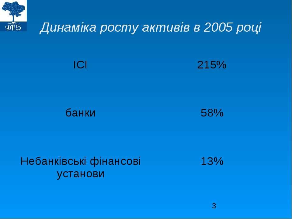 Динаміка росту активів в 2005 році