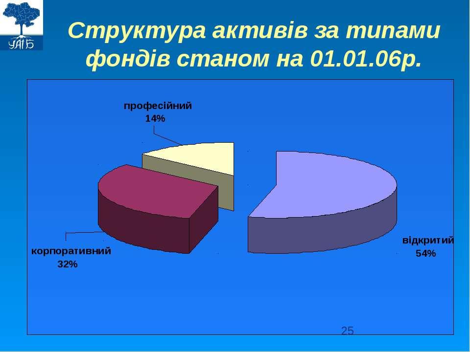 Структура активів за типами фондів станом на 01.01.06р.