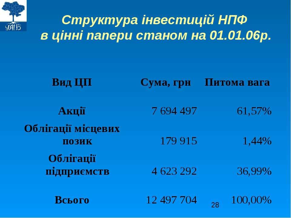 Структура інвестицій НПФ в цінні папери станом на 01.01.06р.