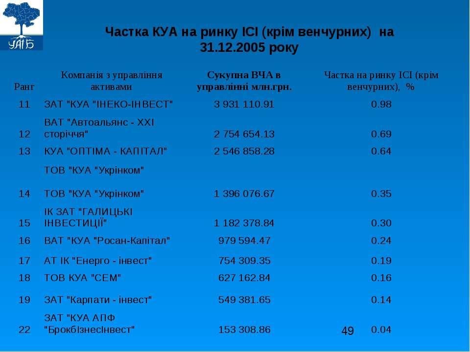 Частка КУА на ринку ІСІ (крім венчурних) на 31.12.2005 року