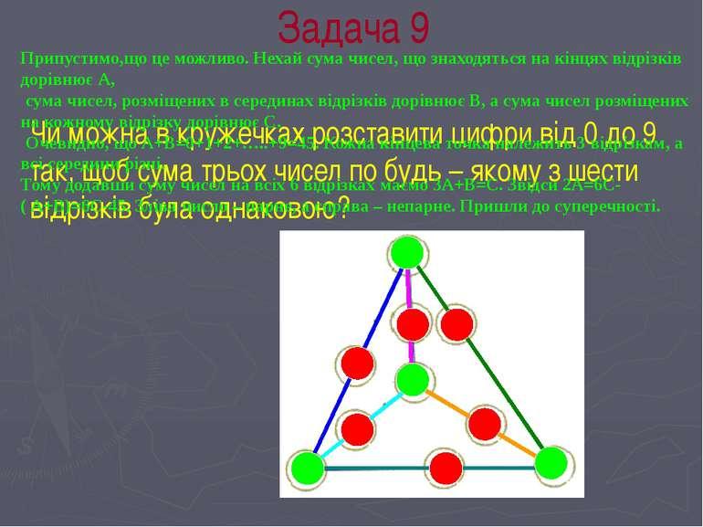 Задача 9 Чи можна в кружечках розставити цифри від 0 до 9 так, щоб сума трьох...