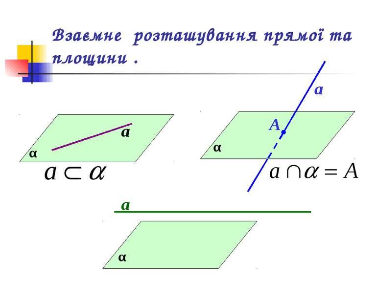 Взаємне розташування прямої та площини . α а α а А α а
