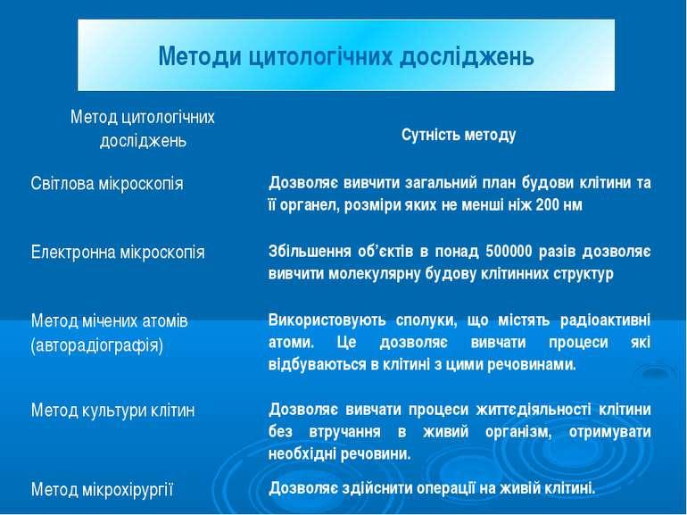 Методи цитологічних досліджень Метод цитологічних досліджень Сутність методу ...