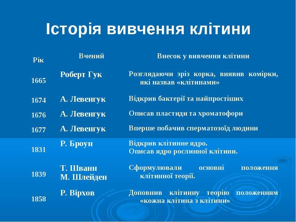 Історія вивчення клітини © Юрченко Л. П. Рік Вчений Внесок у вивчення клітини...