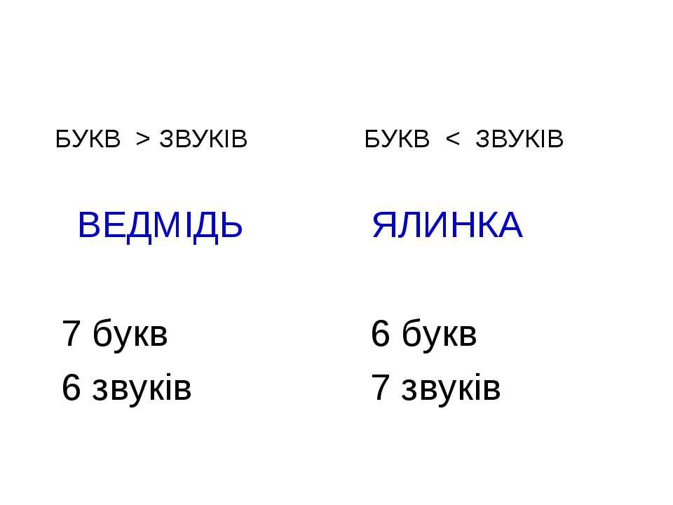 БУКВ > ЗВУКІВ ВЕДМІДЬ 7 букв 6 звуків БУКВ < ЗВУКІВ ЯЛИНКА 6 букв 7 звуків
