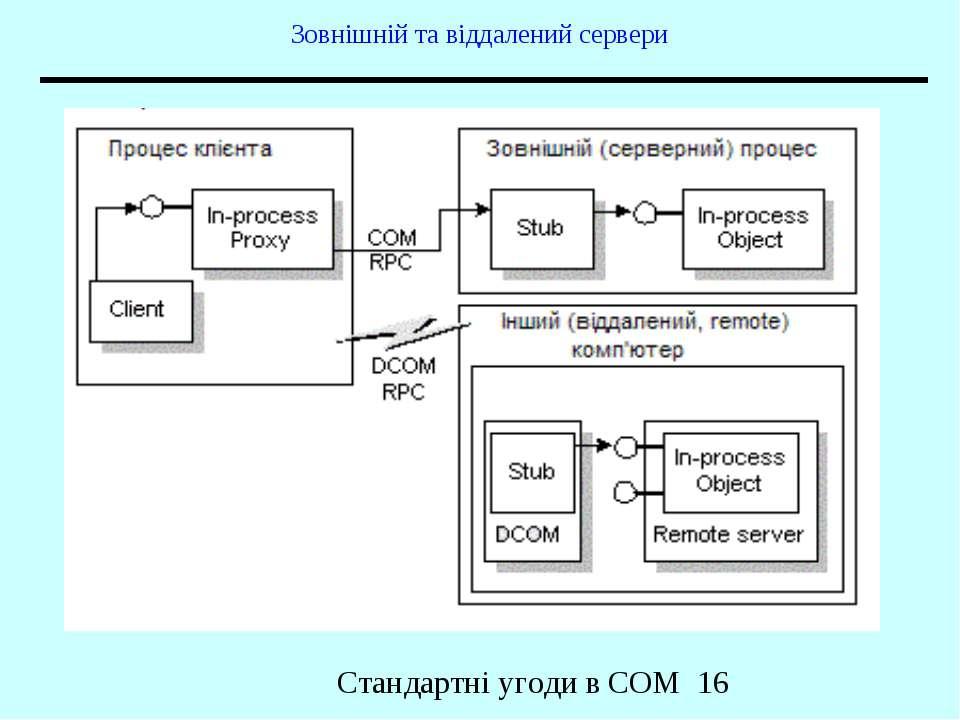 Зовнішній та віддалений сервери Стандартні угоди в COM