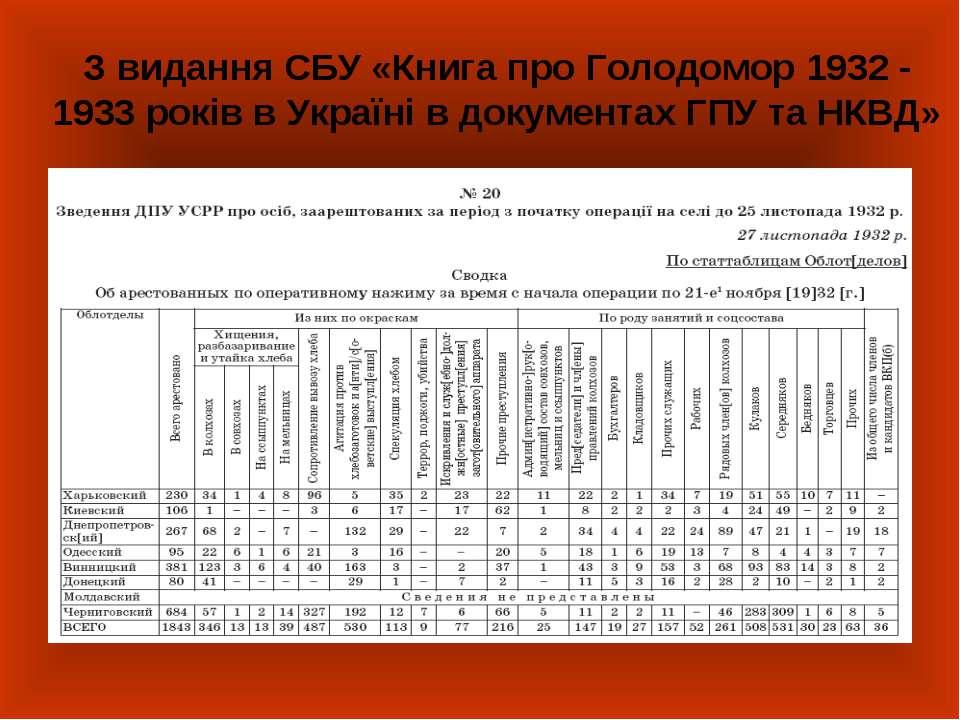 З видання СБУ «Книга про Голодомор 1932 - 1933 років в Україні в документах Г...