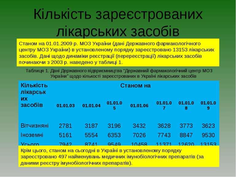 Кількість зареєстрованих лікарських засобів Крім цього, станом на сьогодні в ...