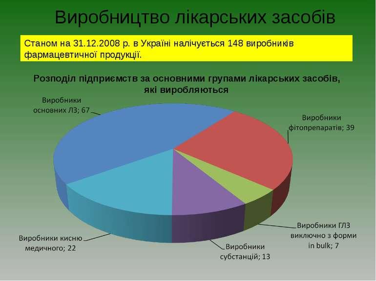 Виробництво лікарських засобів Станом на 31.12.2008 р. в Україні налічується ...