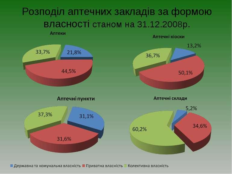 Розподіл аптечних закладів за формою власності станом на 31.12.2008р.