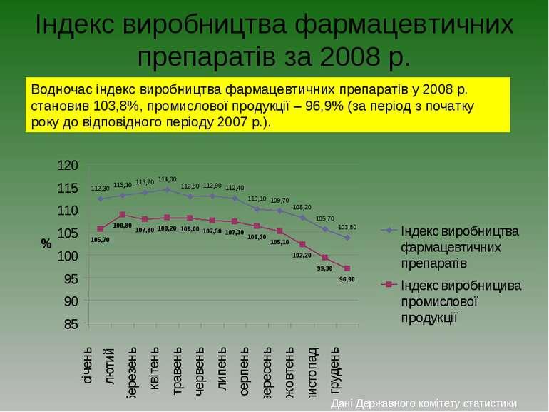 Індекс виробництва фармацевтичних препаратів за 2008 р. Водночас індекс вироб...