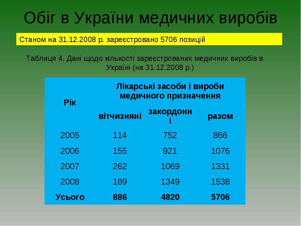 Обіг в України медичних виробів Станом на 31.12.2008 р. зареєстровано 5706 по...
