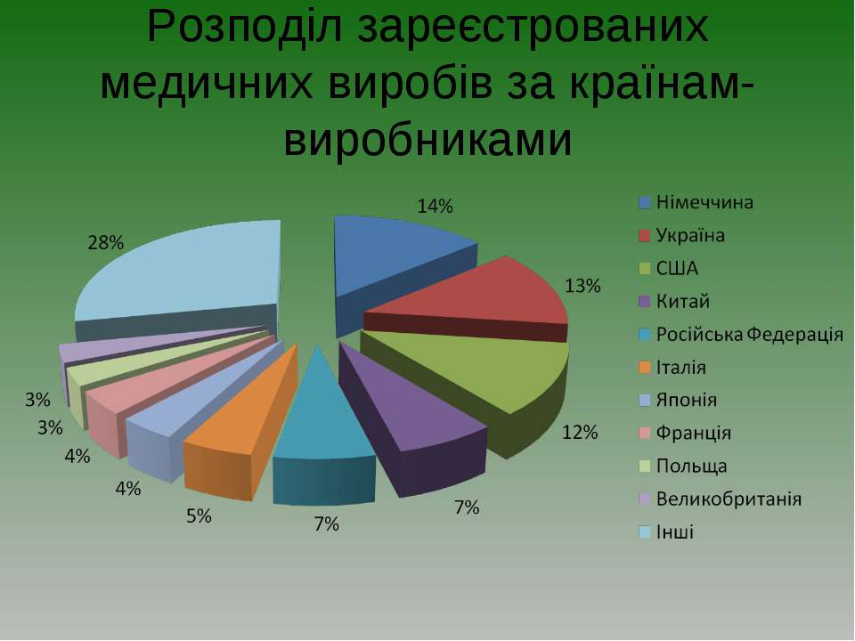 Розподіл зареєстрованих медичних виробів за країнам-виробниками