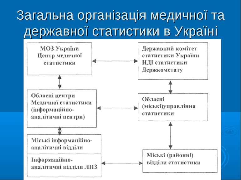 Загальна організація медичної та державної статистики в Україні