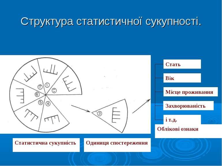 Структура статистичної сукупності.