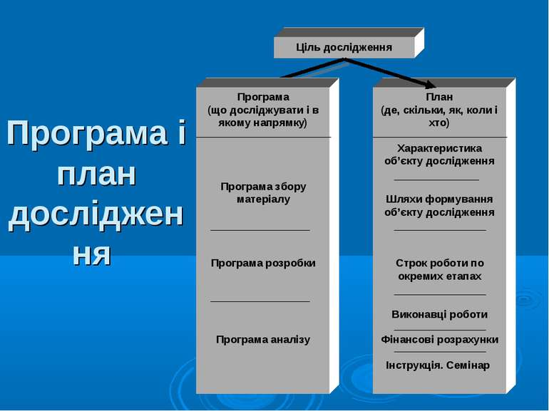 Програма і план дослідження