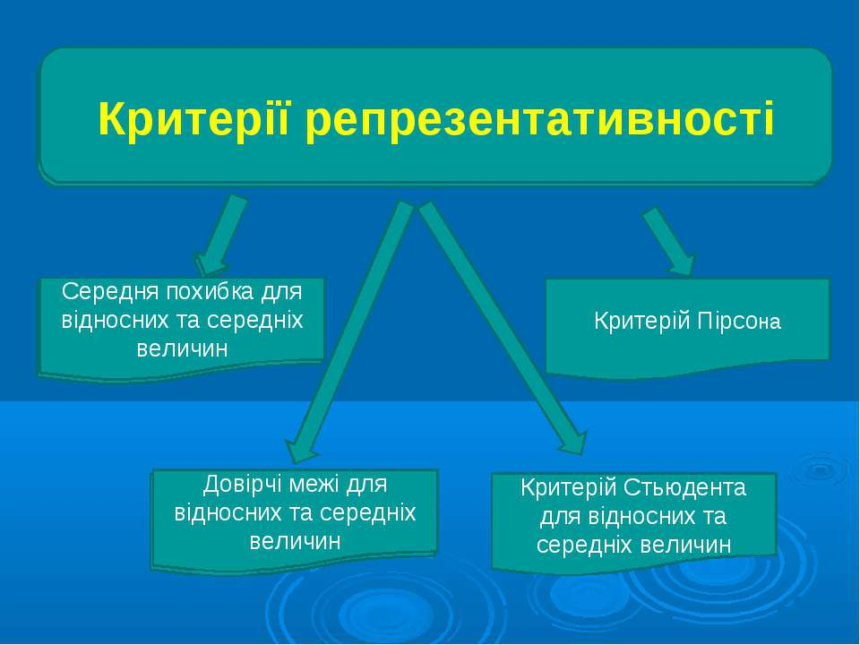 Критерії репрезентативності Середня похибка для відносних та середніх величин...