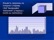 """Кількість звернень на Інтернет-сторінку і БД """"Інноваційні технологіі"""" у періо..."""