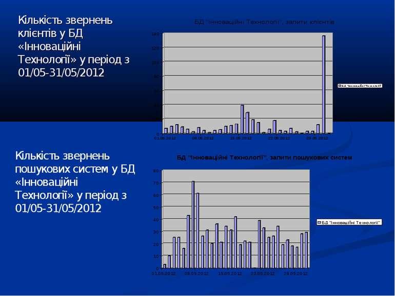 Кількість звернень клієнтів у БД «Інноваційні Технології» у період з 01/05-31...