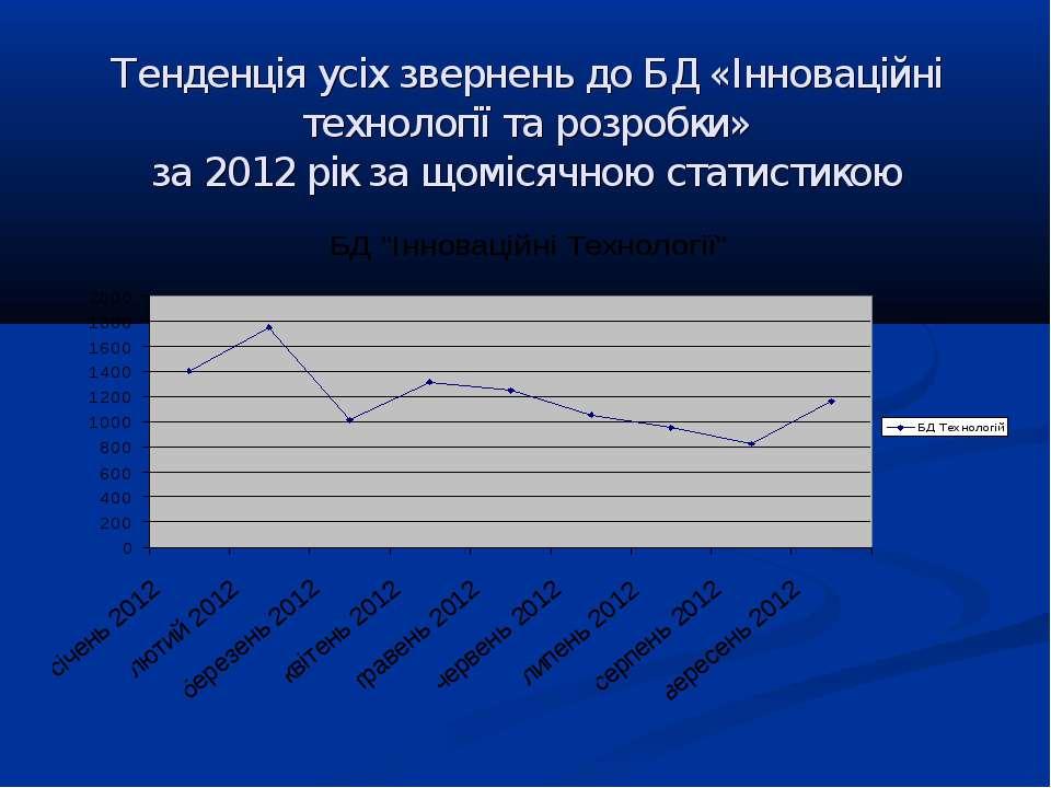 Тенденція усіх звернень до БД «Інноваційні технології та розробки» за 2012 рі...