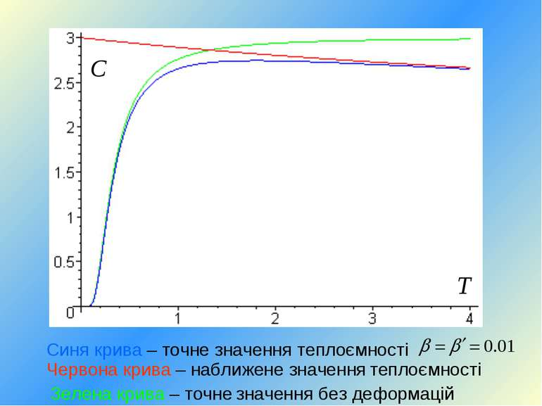 Синя крива – точне значення теплоємності Зелена крива – точне значення без де...