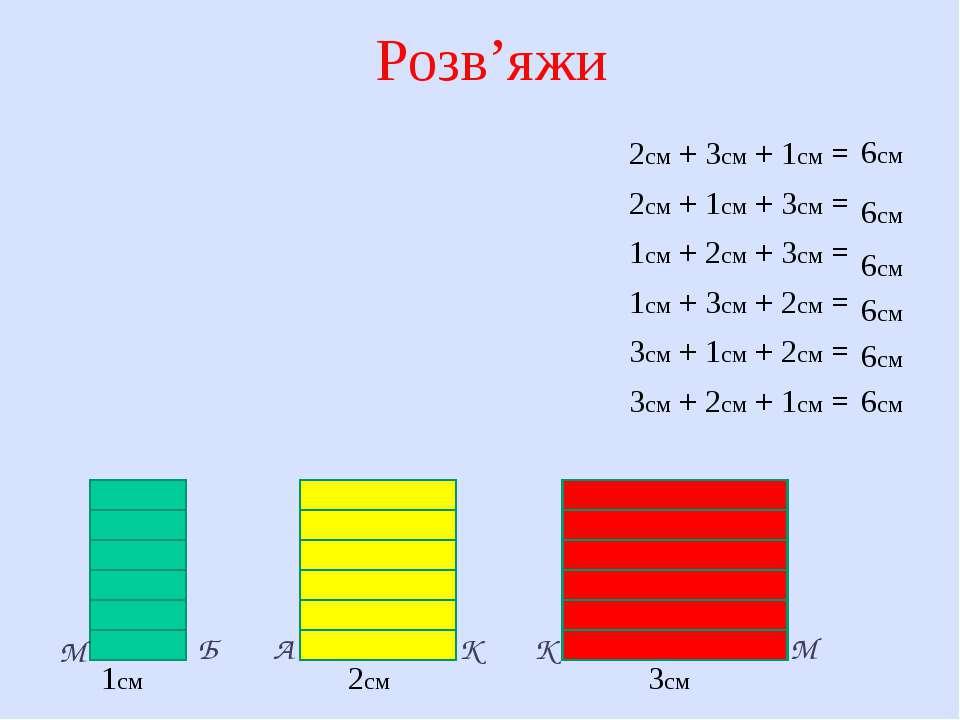 Розв'яжи 1см 2см 3см К К М М А Б 2см + 3см + 1см = 2см + 1см + 3см = 1см + 2с...