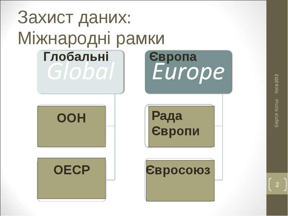 Захист даних: Міжнародні рамки Київ 2012 Бертіл Котьє * Європа Глобальні ООН ...