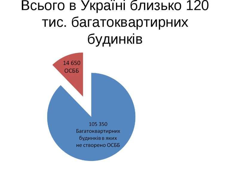Всього в Україні близько 120 тис. багатоквартирних будинків