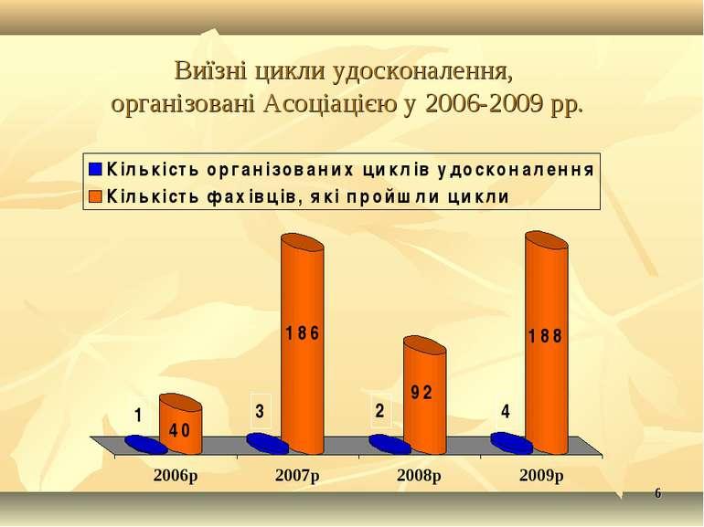 * * Виїзні цикли удосконалення, організовані Асоціацією у 2006-2009 рр.