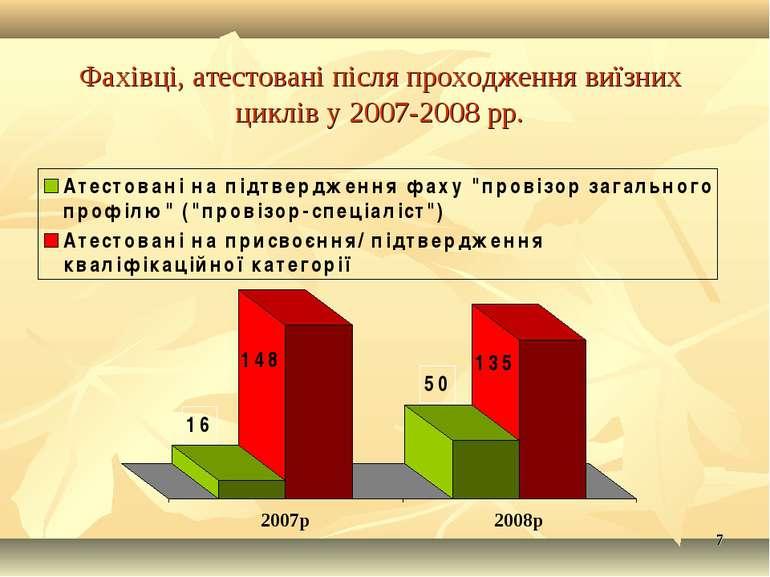 * * Фахівці, атестовані після проходження виїзних циклів у 2007-2008 рр.