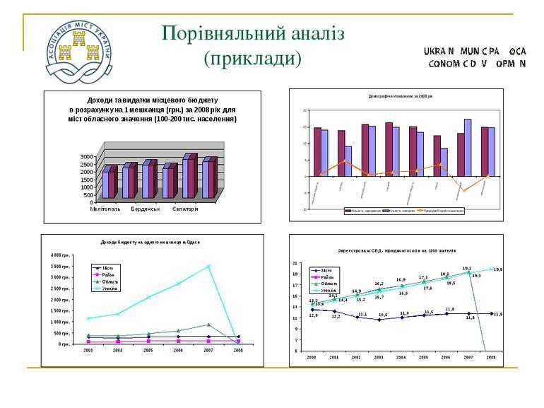 Порівняльний аналіз (приклади)