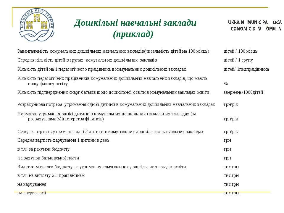 Дошкільні навчальні заклади (приклад)