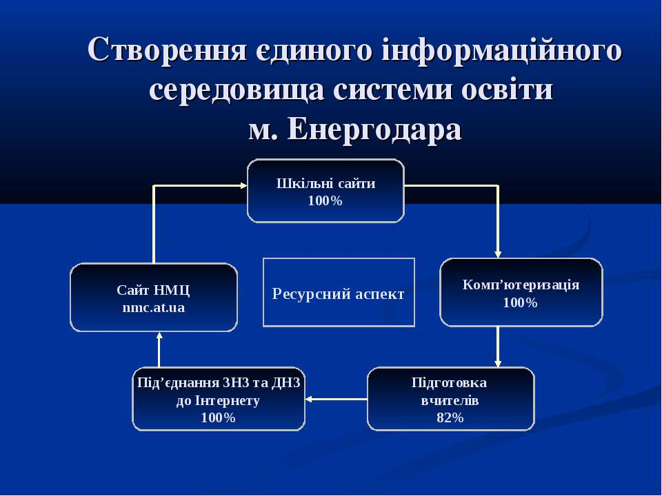Створення єдиного інформаційного середовища системи освіти м. Енергодара
