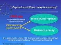 Європейський Союз: історія інтеграції Завершення формування Зони вільної торг...