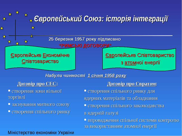 Європейський Союз: історія інтеграції Європейське Економічне Співтовариство Є...