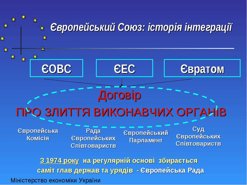 Європейський Союз: історія інтеграції ЄОВС ЄЕС Євратом Європейська Комісія Ра...