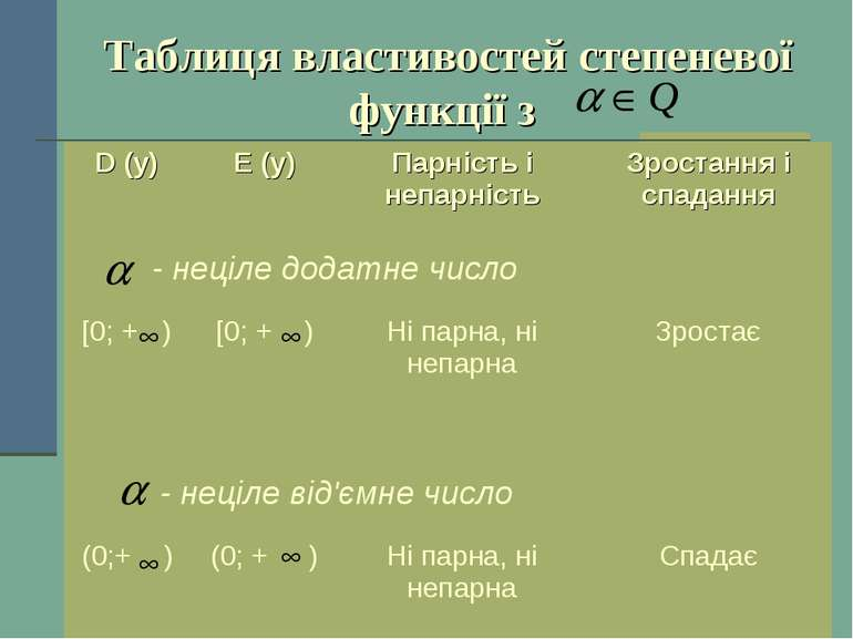 Таблиця властивостей степеневої функції з