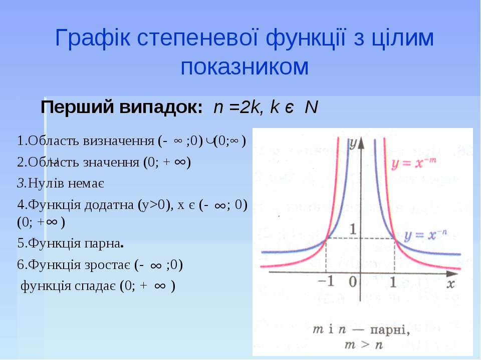 Графік степеневої функції з цілим показником 1.Область визначення (- ;0) (0; ...