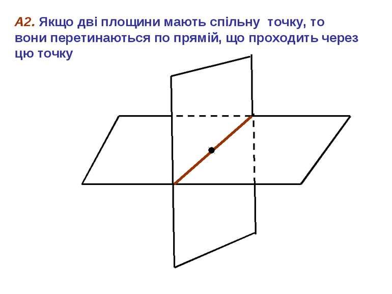 А2. Якщо дві площини мають спільну точку, то вони перетинаються по прямій, що...