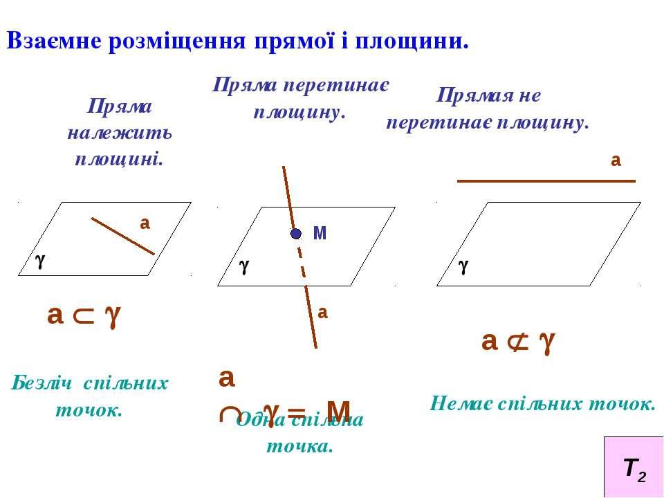 Взаємне розміщення прямої і площини. Пряма належить площині. Пряма перетинає ...