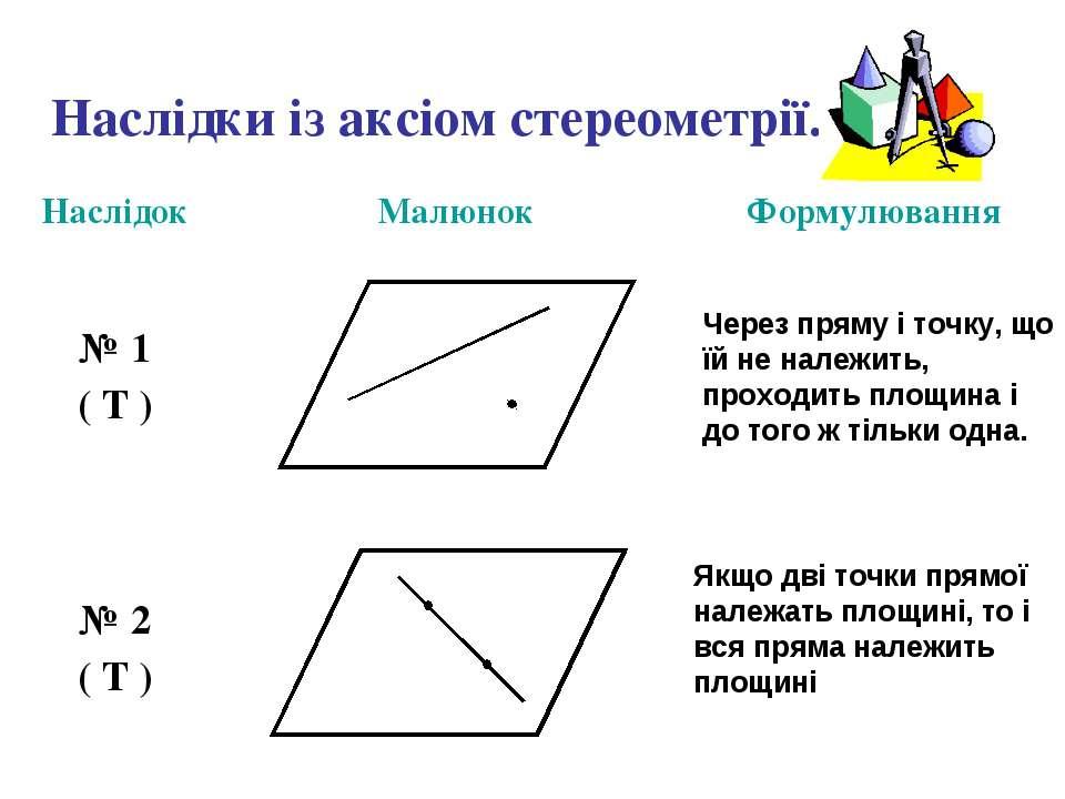 Наслідки із аксіом стереометрії. Через пряму і точку, що їй не належить, прох...