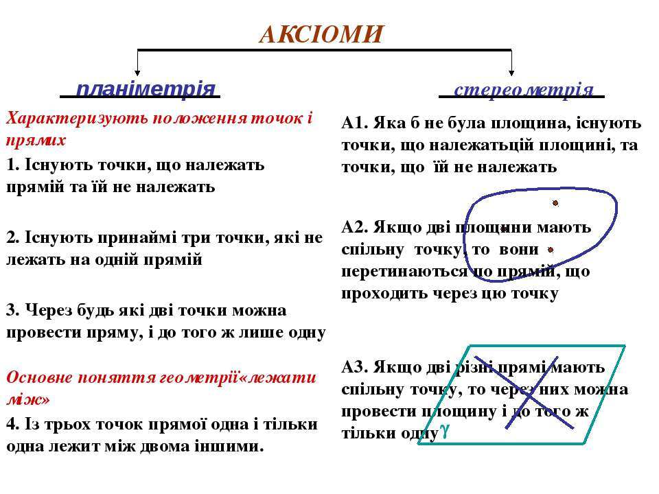 АКСІОМИ планіметрія стереометрія 1. Існують точки, що належать прямій та їй н...