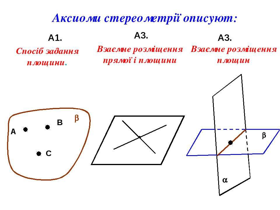 Аксиоми стереометрії описуют: А1. А3. А3. А В С b Спосіб задання площини. Вза...