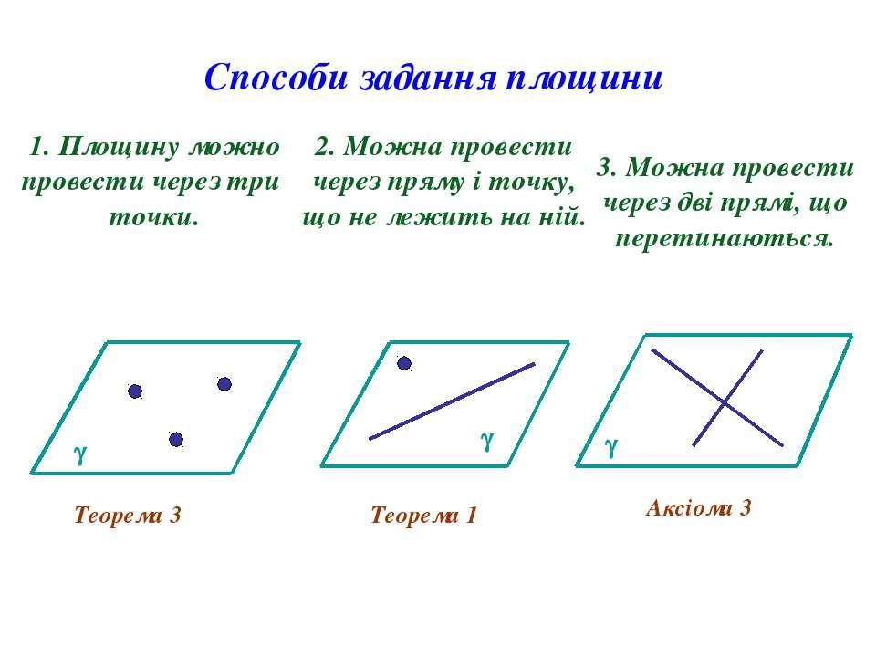 Способи задання площини 1. Площину можно провести через три точки. 2. Можна п...