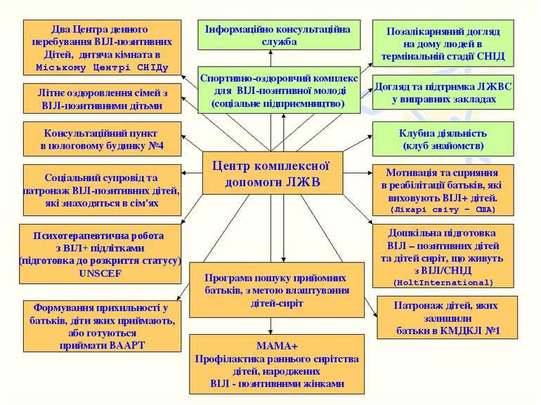 Центр комплексної допомоги ЛЖВ Патронаж дітей, яких залишили батьки в КМДКЛ №...