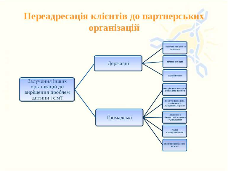 Переадресація клієнтів до партнерських організацій